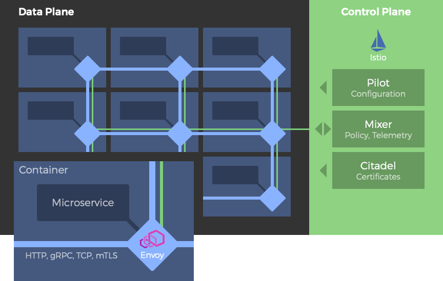 Comparing Service Meshes: Linkerd vs  Istio | Glasnostic Blog