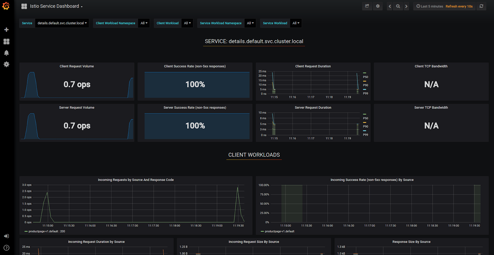 Screenshot of Grafana showing Istio metrics