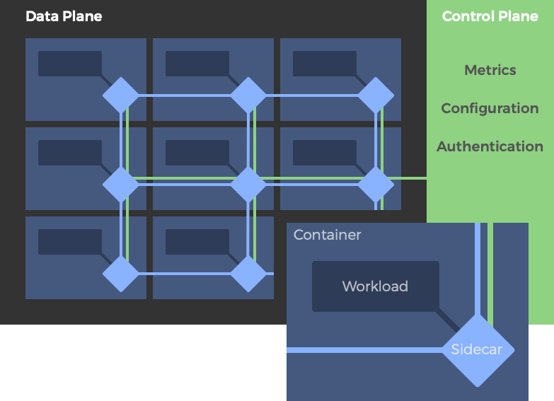Service mesh architecture with control and data planes