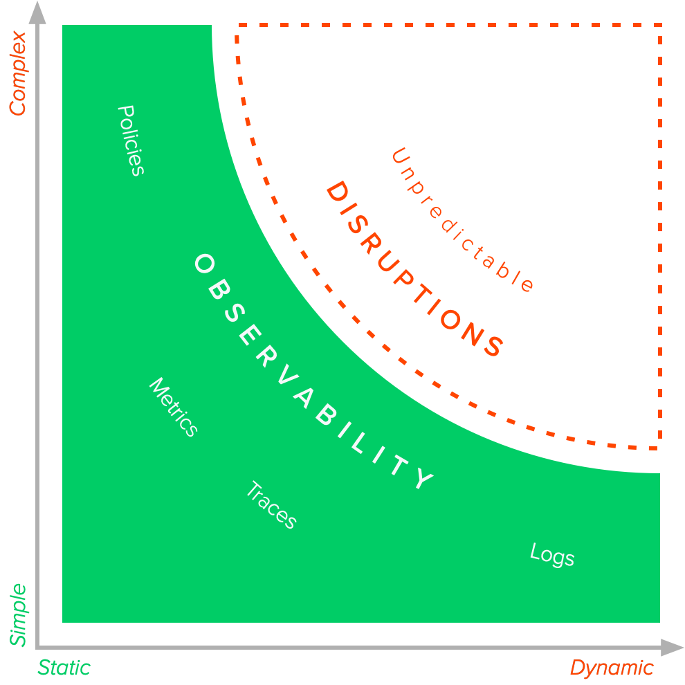 Diagram showing how traditional observability solutions don't support complex and dynamic environments