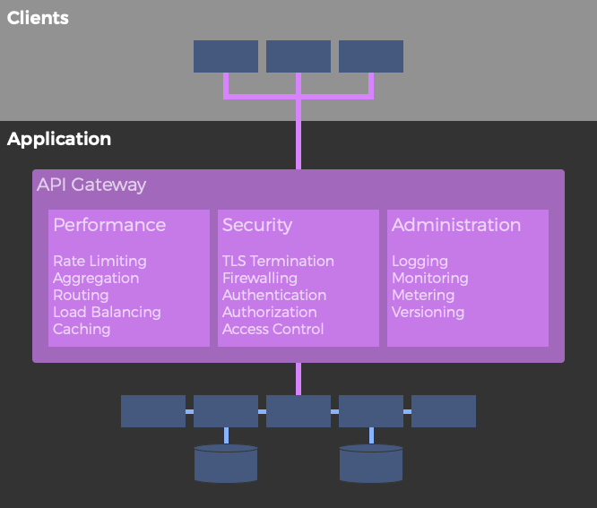 Typical API Gateway features
