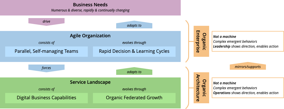 Business needs drive the agile organization and creating a service landscape